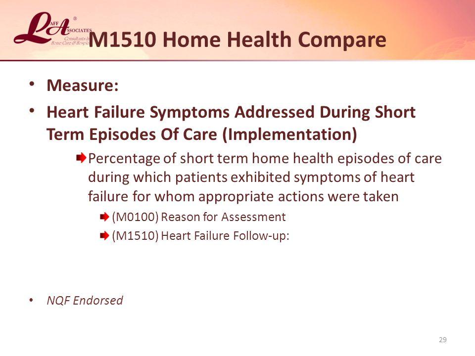 M1510 Home Health Compare Measure: