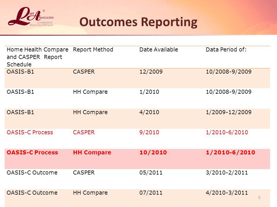 Outcomes Reporting Home Health Compare and CASPER Report Schedule