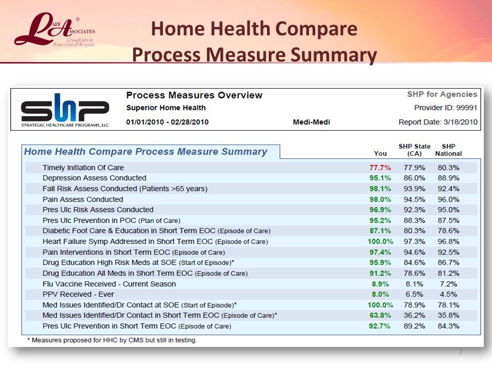 Process Measure Summary