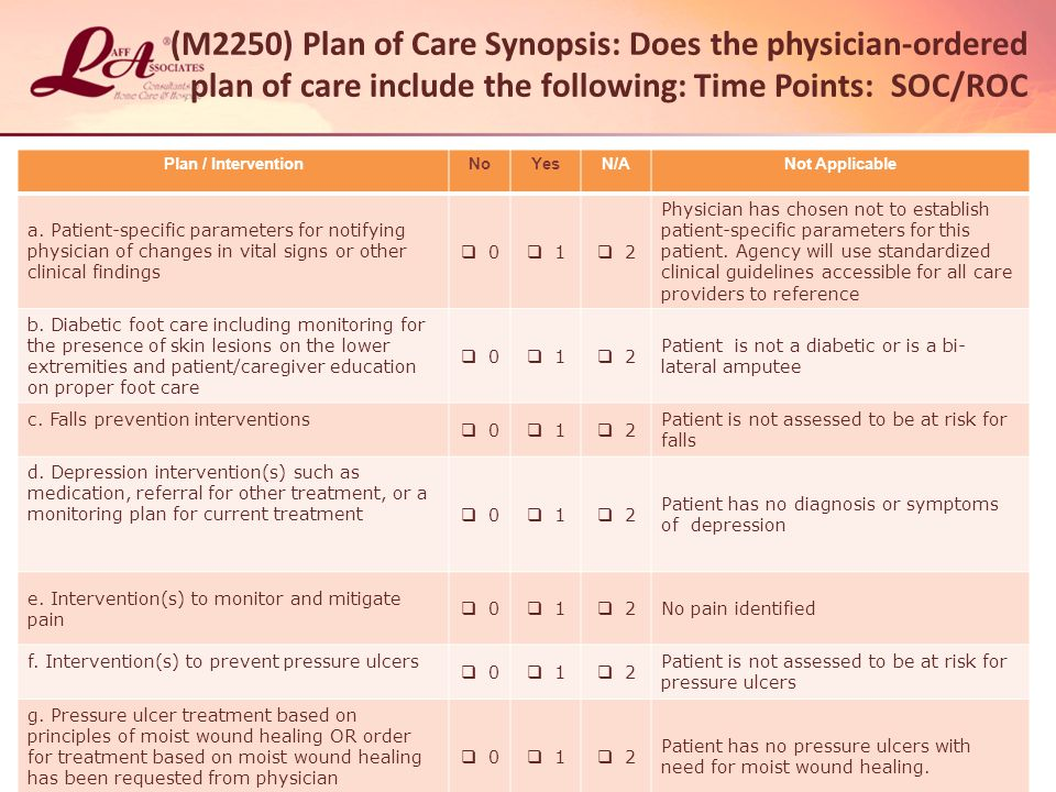 (M2250) Plan of Care Synopsis: Does the physician-ordered plan of care include the following: Time Points: SOC/ROC
