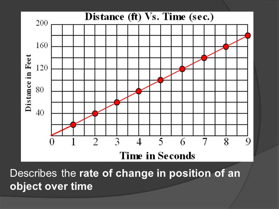 Describes the rate of change in position of an object over time