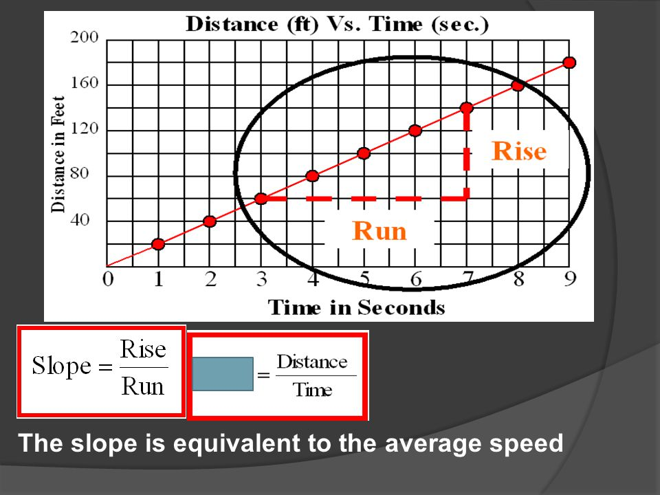 The slope is equivalent to the average speed