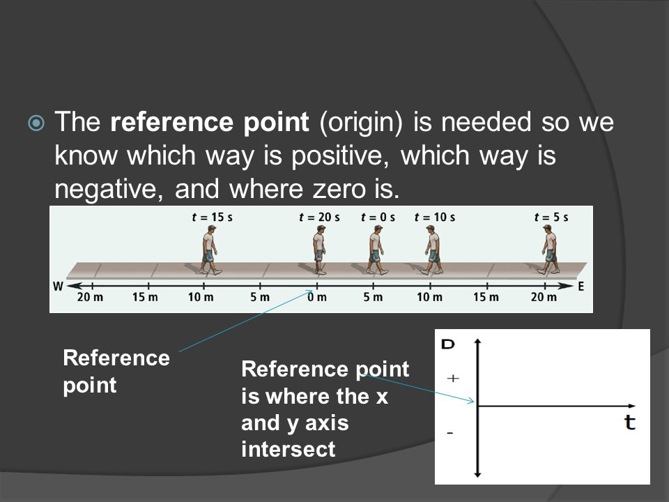 The reference point (origin) is needed so we know which way is positive, which way is negative, and where zero is.