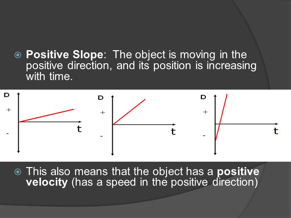 Positive Slope: The object is moving in the positive direction, and its position is increasing with time.