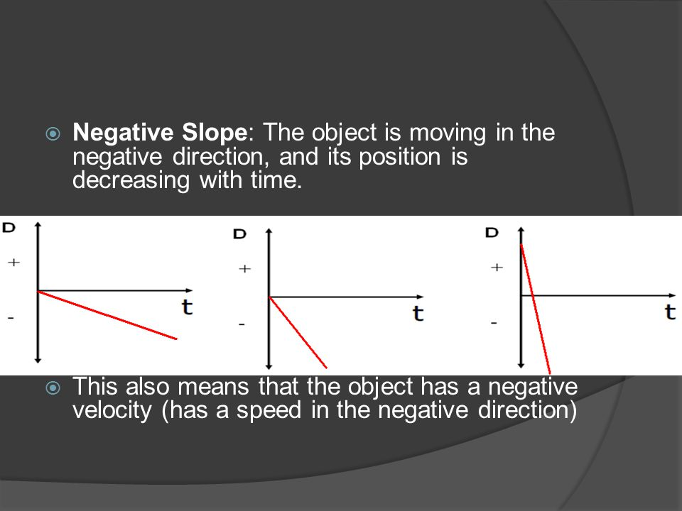 Negative Slope: The object is moving in the negative direction, and its position is decreasing with time.