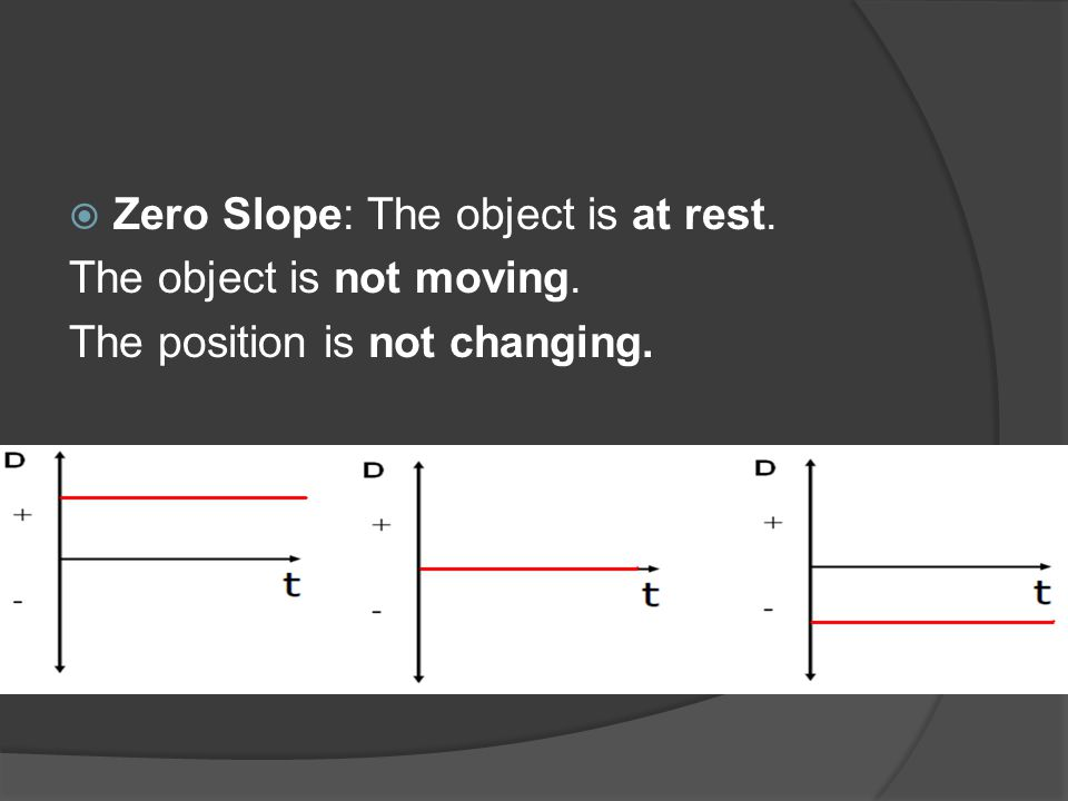 Zero Slope: The object is at rest.