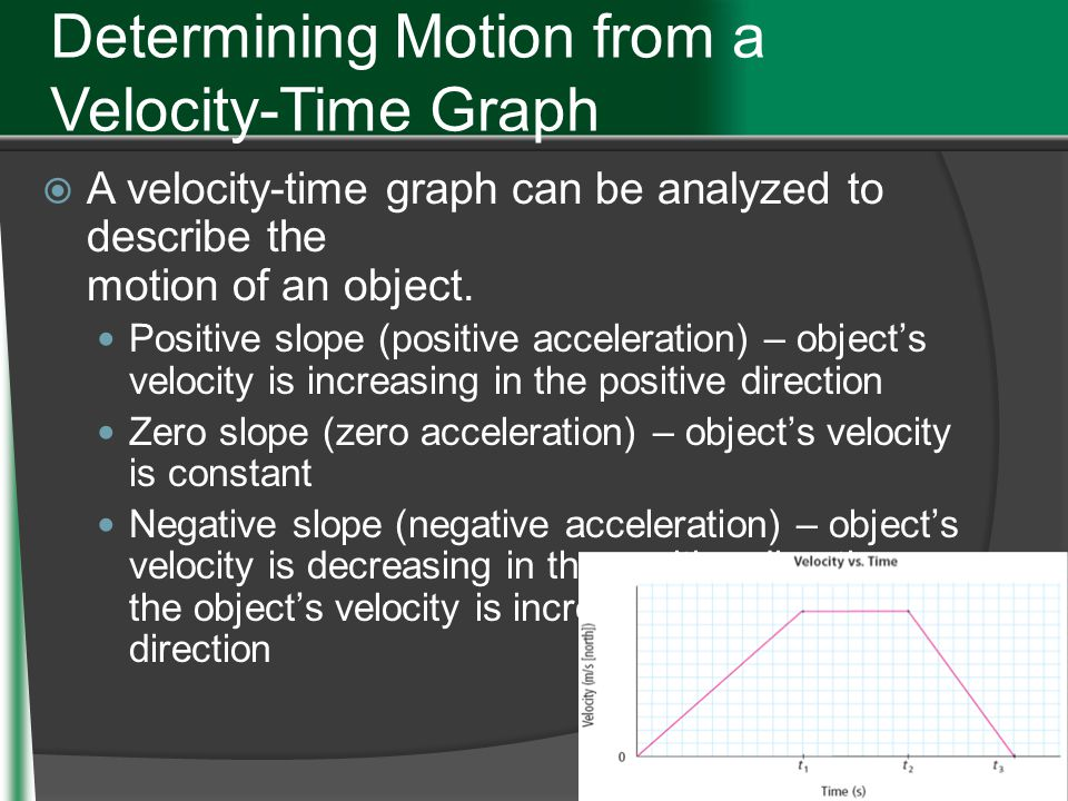 Determining Motion from a Velocity-Time Graph