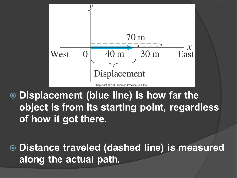Displacement (blue line) is how far the object is from its starting point, regardless of how it got there.