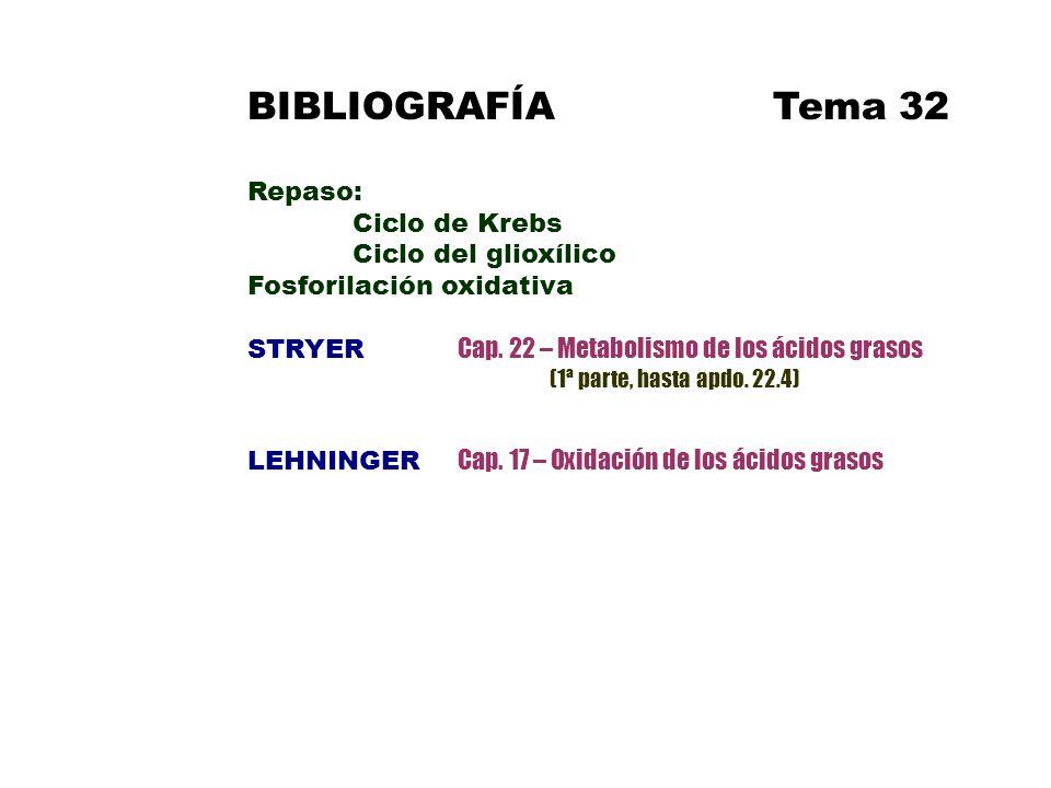 BIBLIOGRAFÍA Tema 32 Repaso: Ciclo de Krebs Ciclo del glioxílico