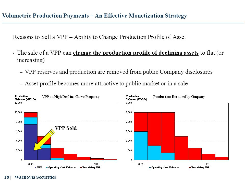 Reasons to Sell a VPP – Ability to Change Production Profile of Asset
