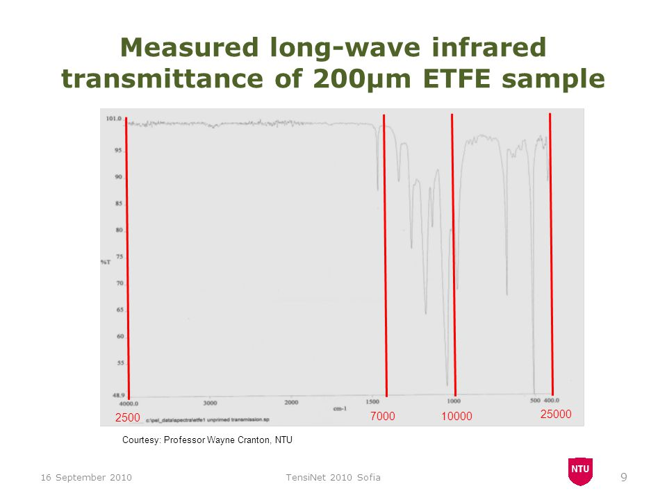 Measured long-wave infrared transmittance of 200μm ETFE sample