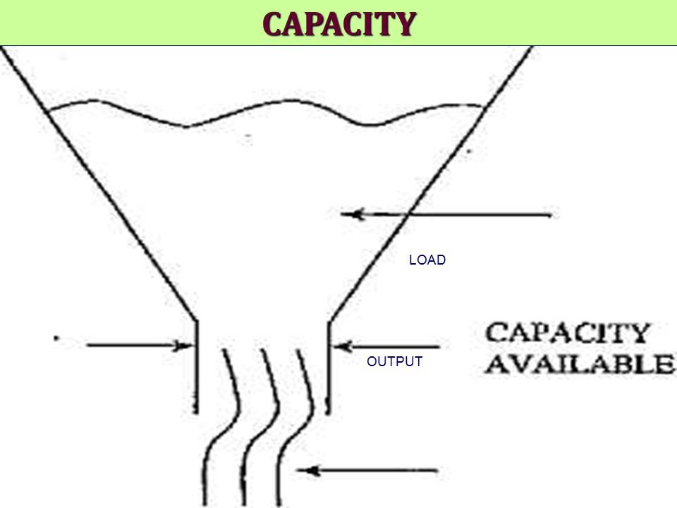 CAPACITY LOAD OUTPUT
