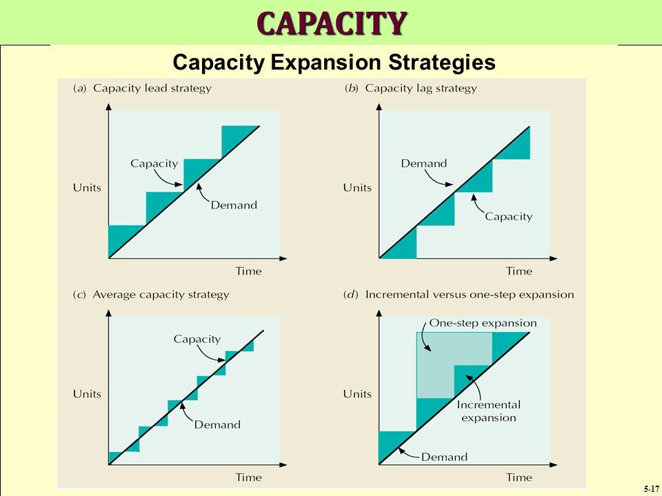 Capacity Expansion Strategies