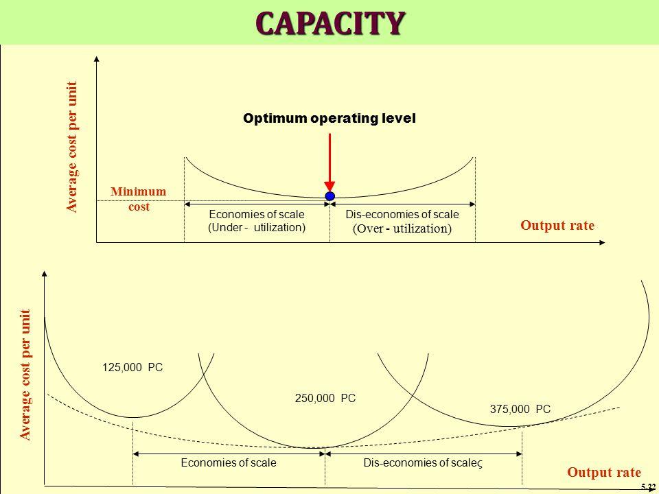 CAPACITY Average cost per unit Output rate Average cost per unit