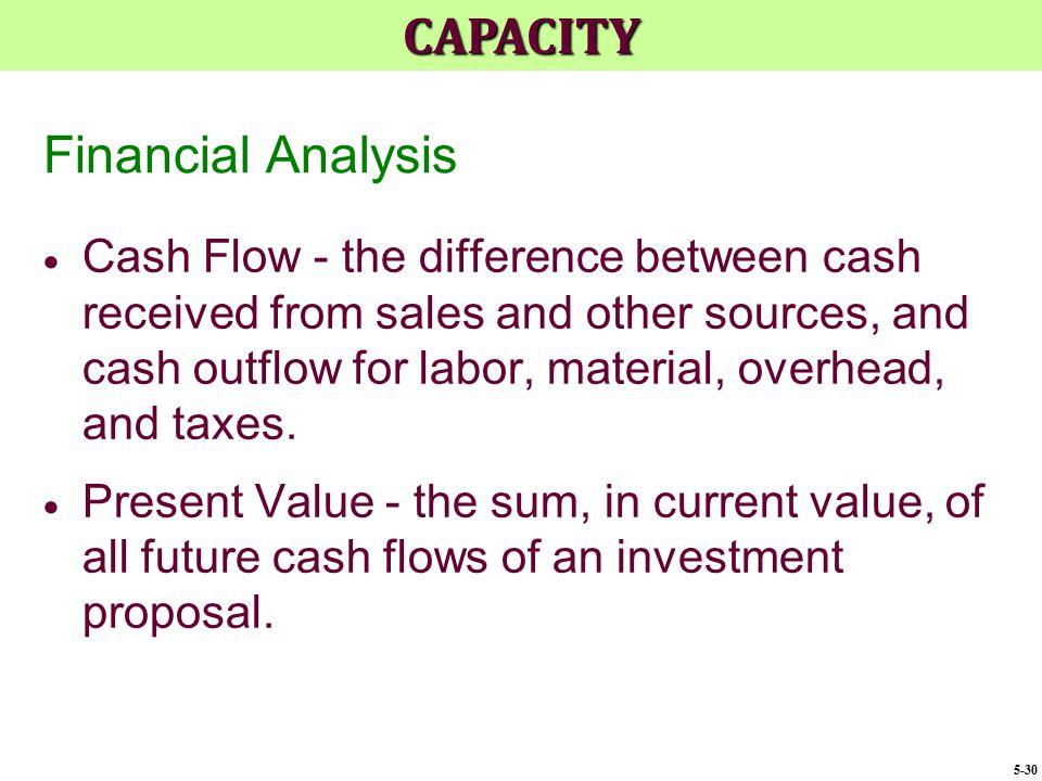 CAPACITY Financial Analysis