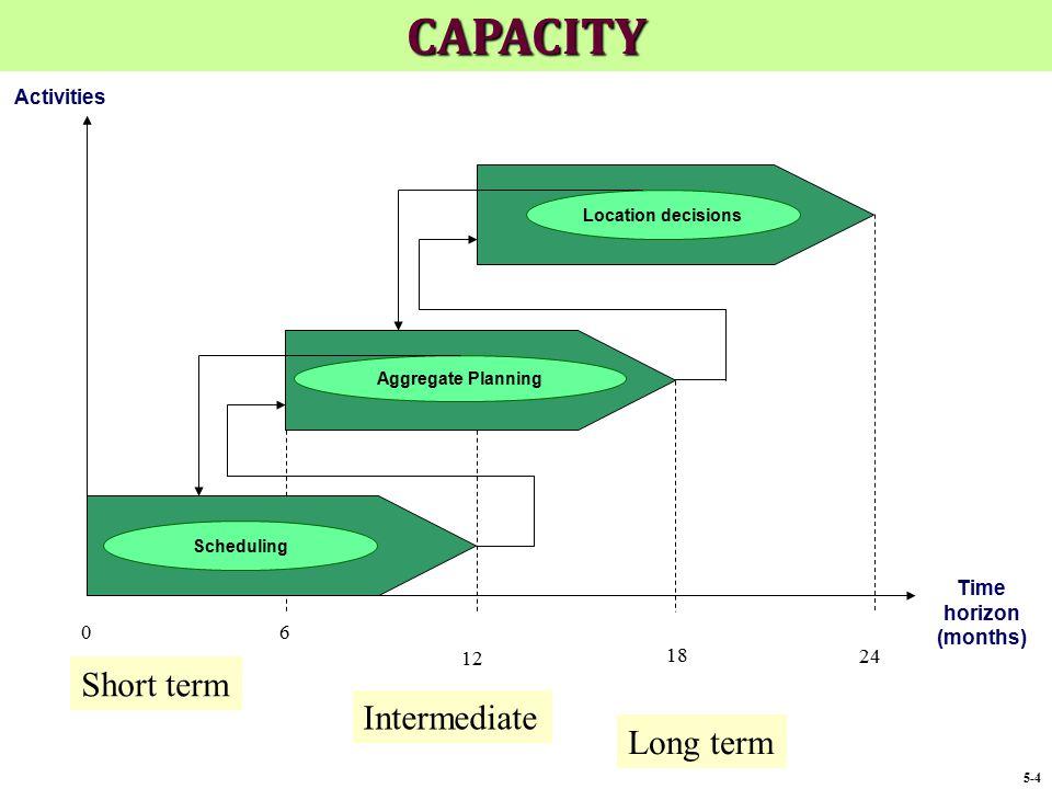 CAPACITY Short term Intermediate Long term Activities