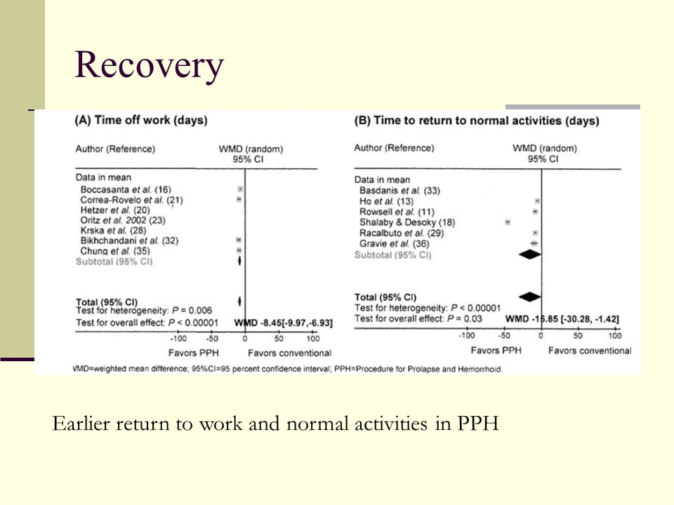 Recovery Earlier return to work and normal activities in PPH