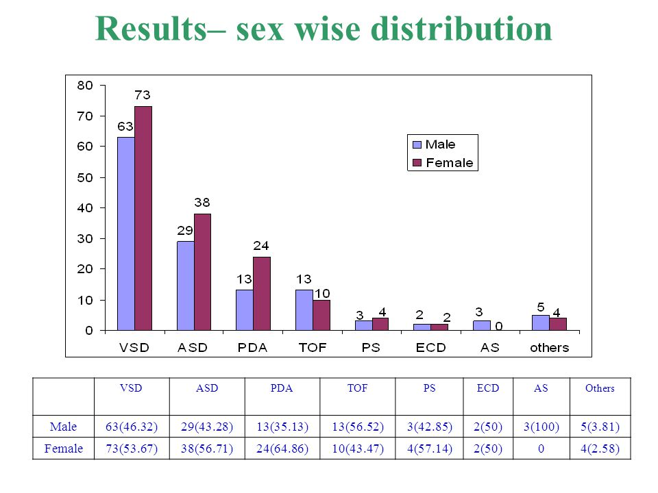 Results– sex wise distribution