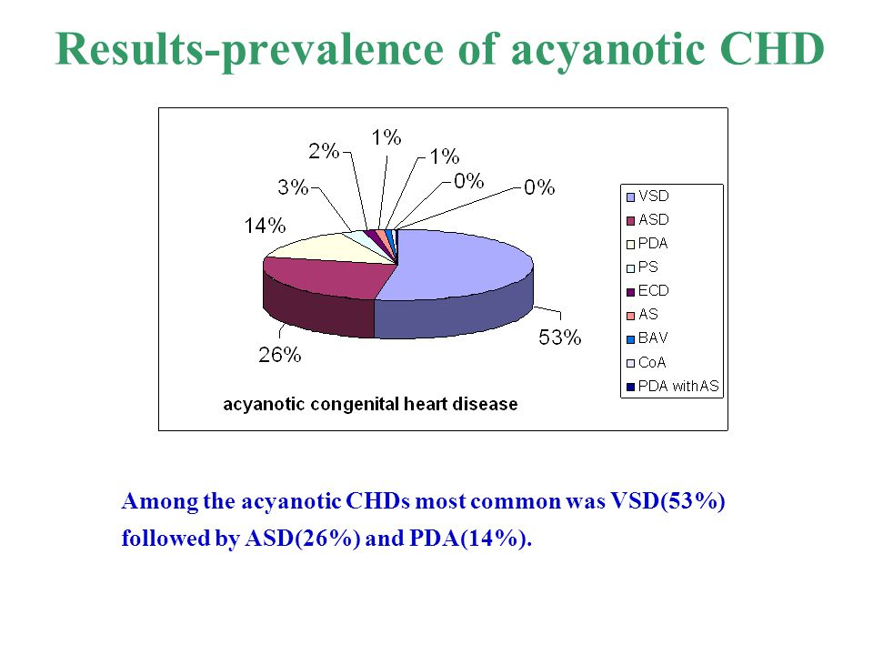 Results-prevalence of acyanotic CHD