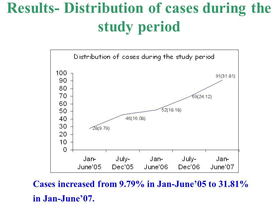 Results- Distribution of cases during the study period