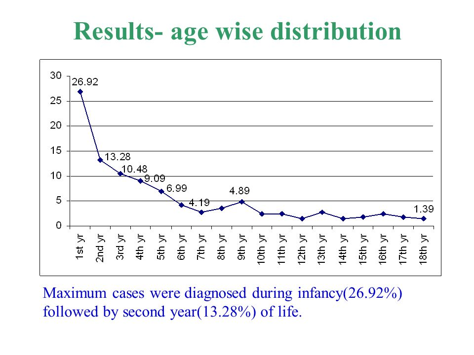 Results- age wise distribution