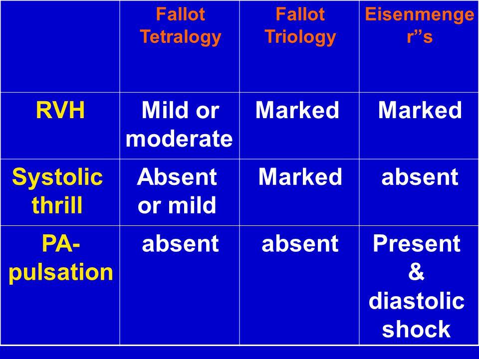 Present & diastolic shock