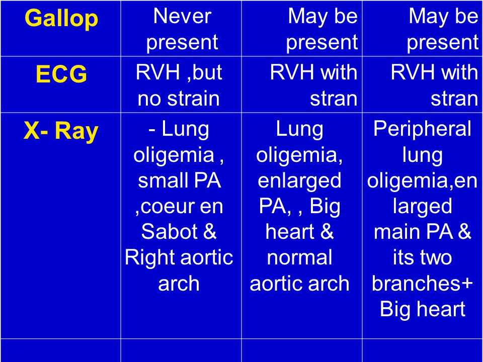 Gallop ECG X- Ray Never present May be present RVH ,but no strain