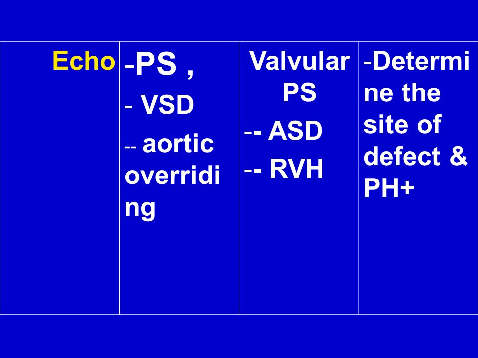 PS , Determine the site of defect & PH+ Valvular PS - ASD - RVH VSD