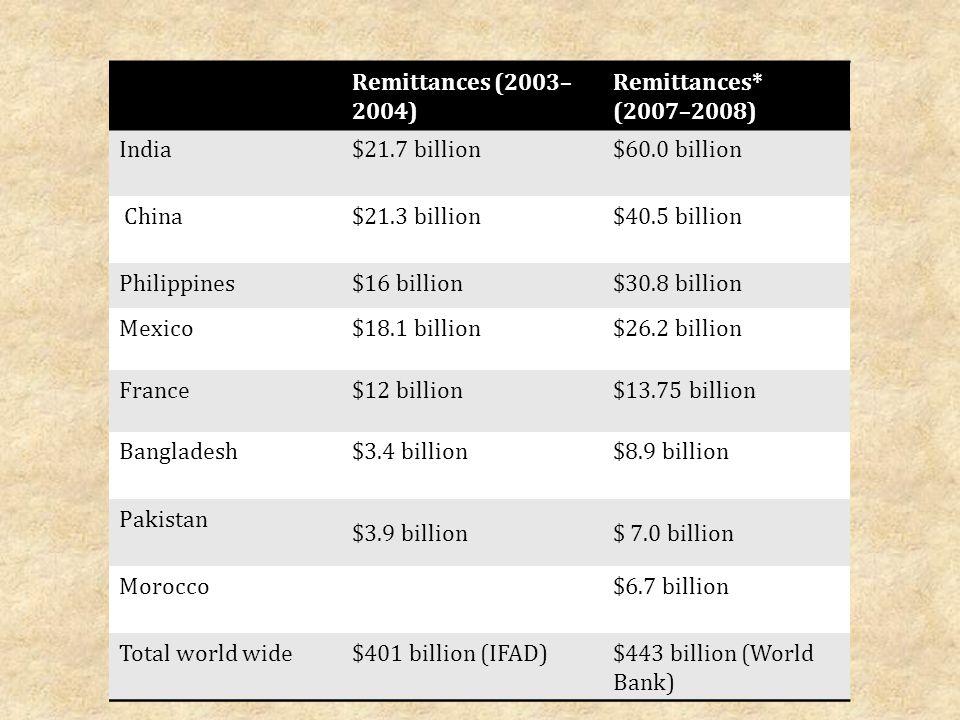Remittances (2003–2004) Remittances* (2007–2008) India. $21.7 billion. $60.0 billion. China. $21.3 billion.