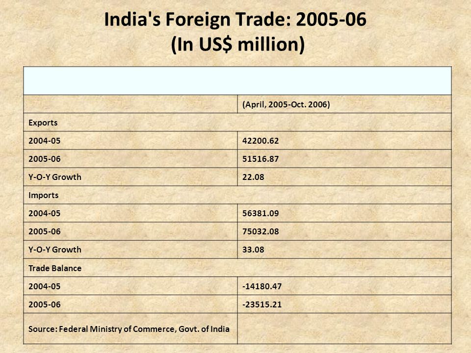 India s Foreign Trade: 2005-06 (In US$ million)