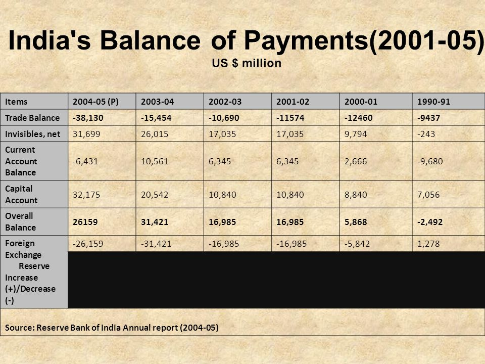 India s Balance of Payments(2001-05) US $ million