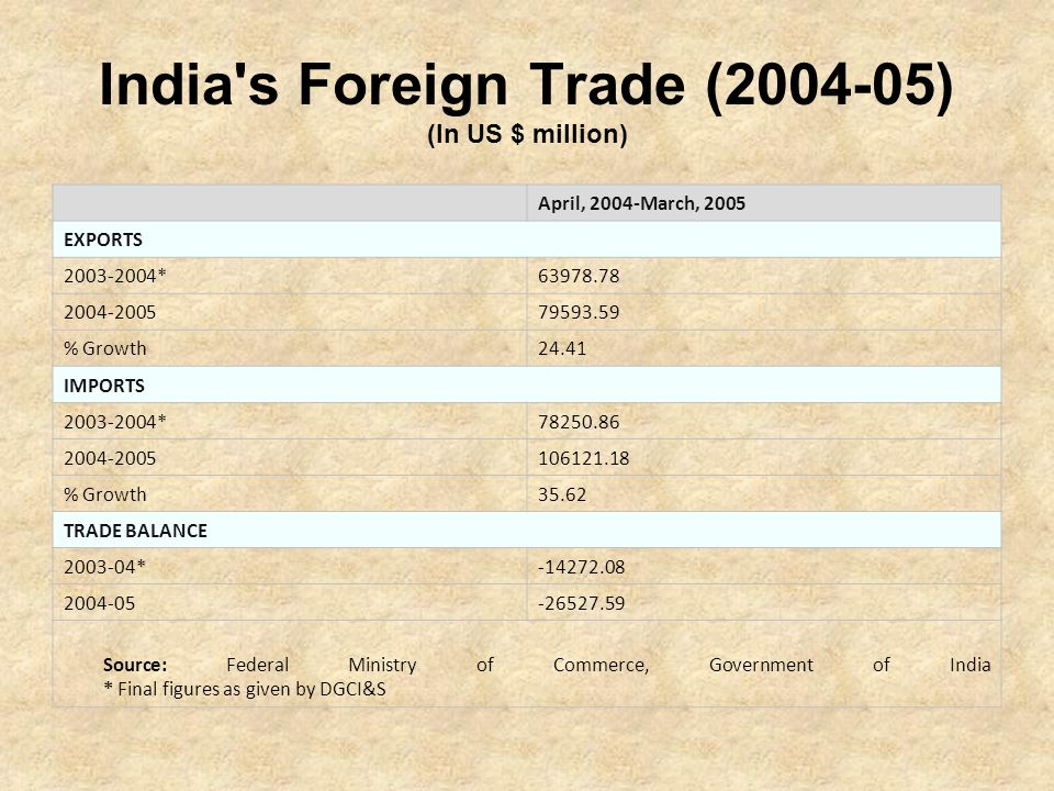 India s Foreign Trade (2004-05) (In US $ million)