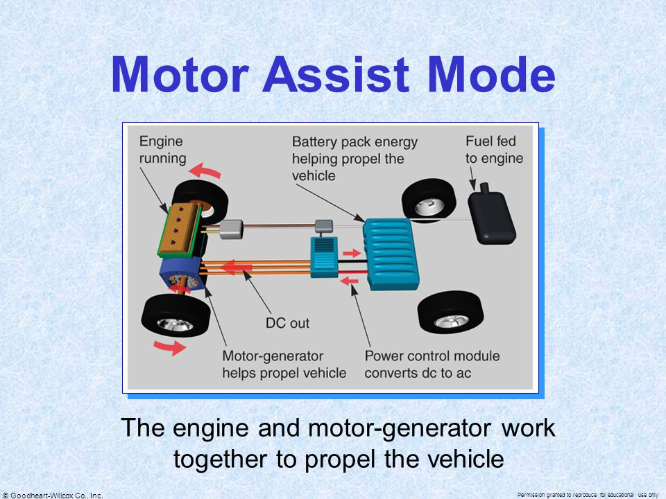 The engine and motor-generator work together to propel the vehicle