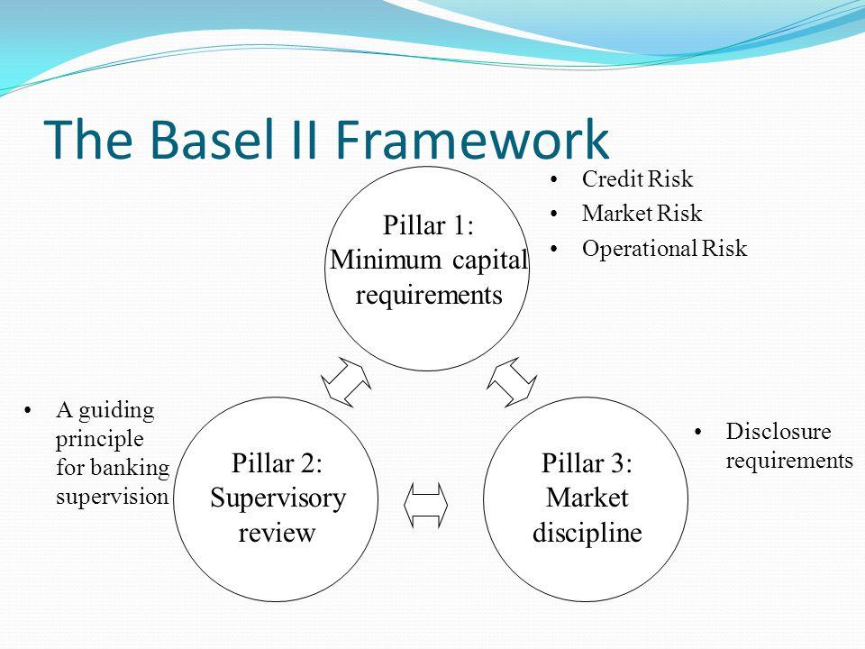 The Basel II Framework Pillar 1: Minimum capital requirements