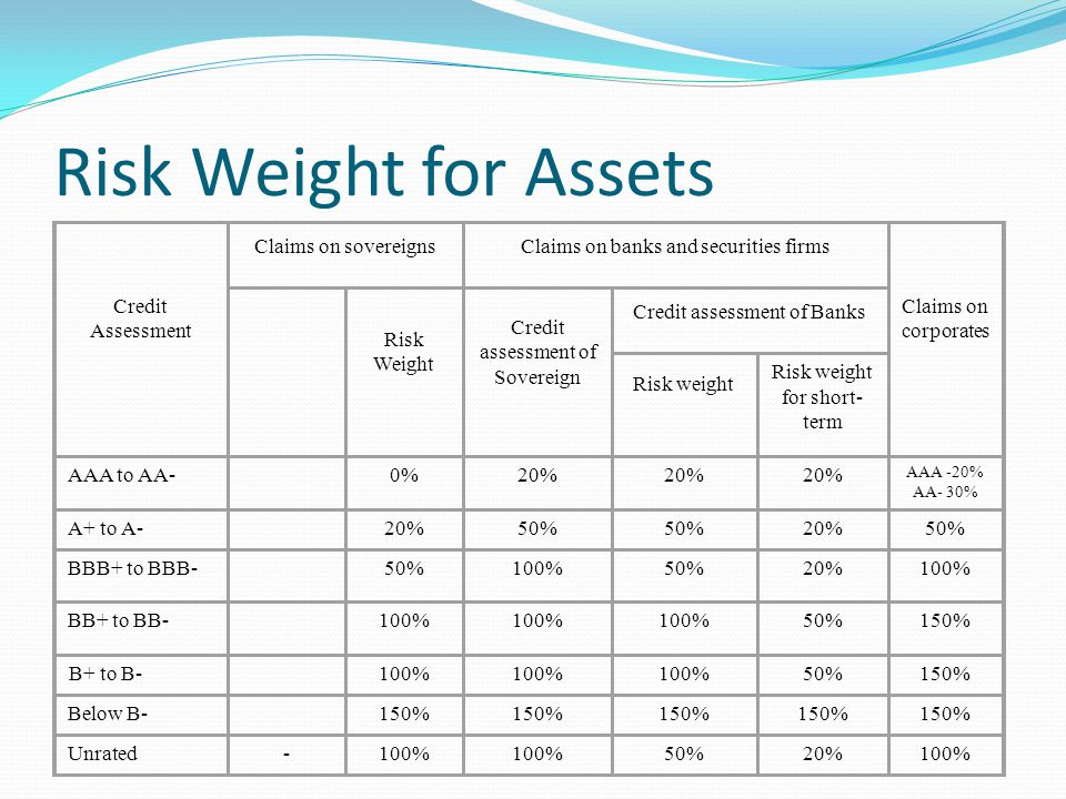 Risk Weight for Assets Credit Assessment Claims on sovereigns