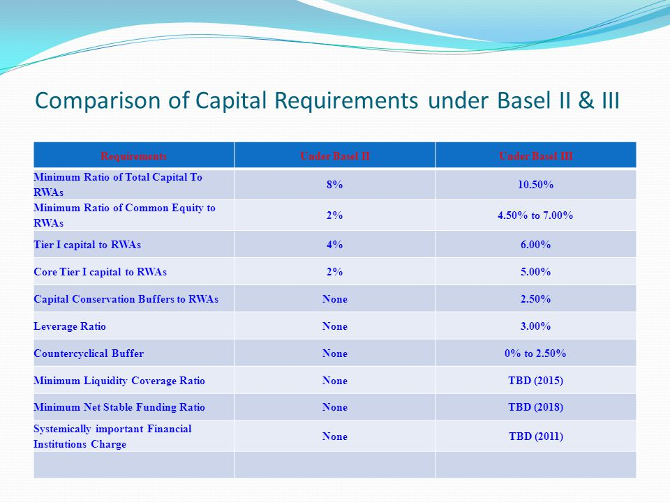 Comparison of Capital Requirements under Basel II & III
