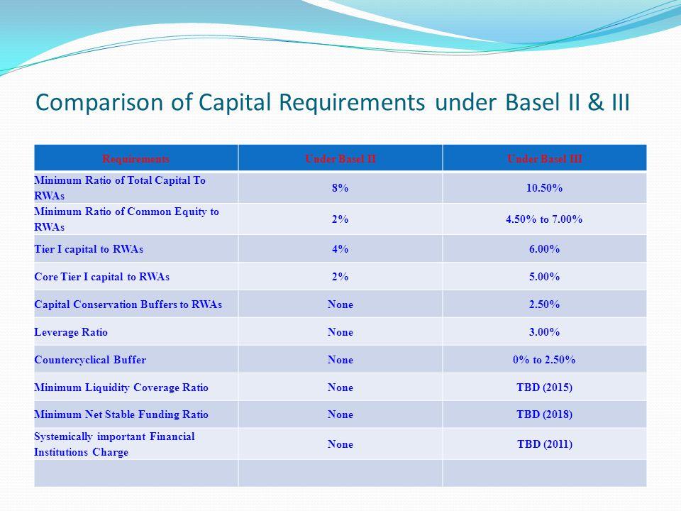 Comparison of Capital Requirements under Basel II & III