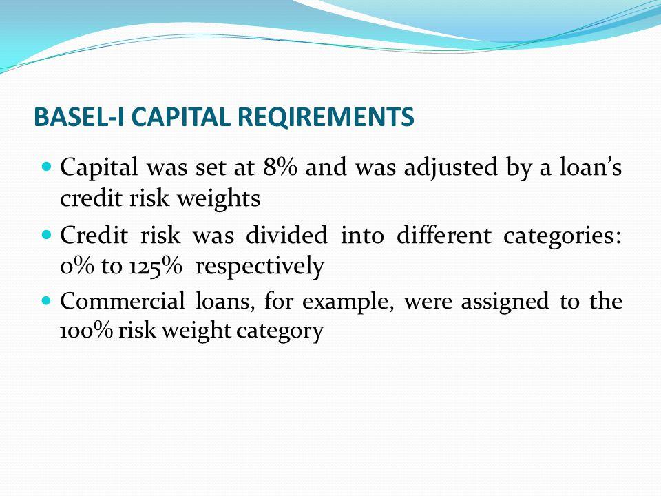 BASEL-I CAPITAL REQIREMENTS
