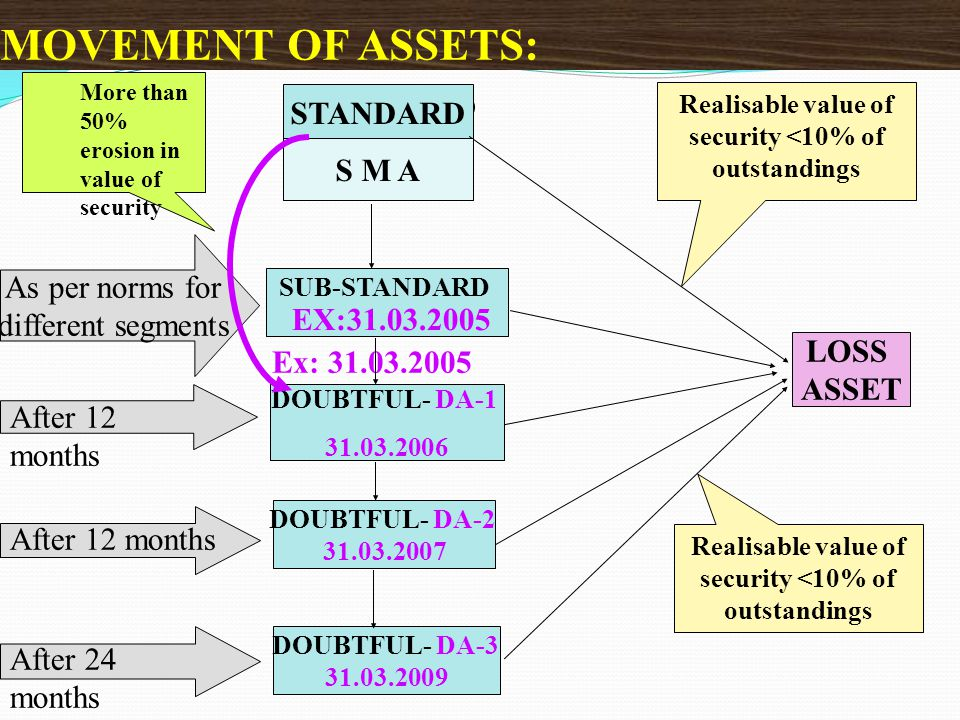 MOVEMENT OF ASSETS: STANDARD STANDARD S M A As per norms for