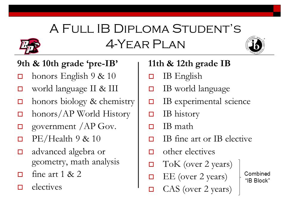 A Full IB Diploma Student's 4-Year Plan