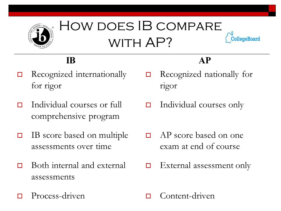 How does IB compare with AP