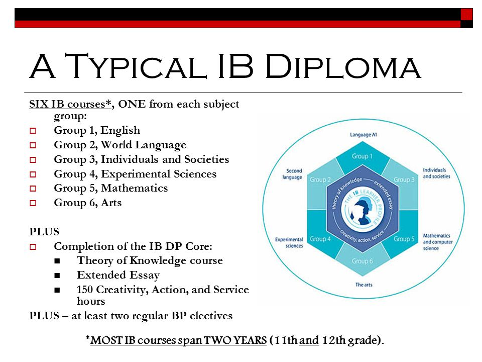 A Typical IB Diploma SIX IB courses*, ONE from each subject group: