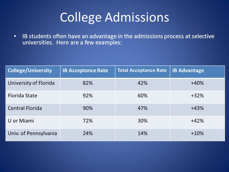 College Admissions IB students often have an advantage in the admissions process at selective universities.