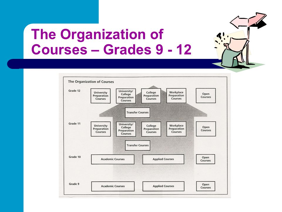 The Organization of Courses – Grades 9 - 12