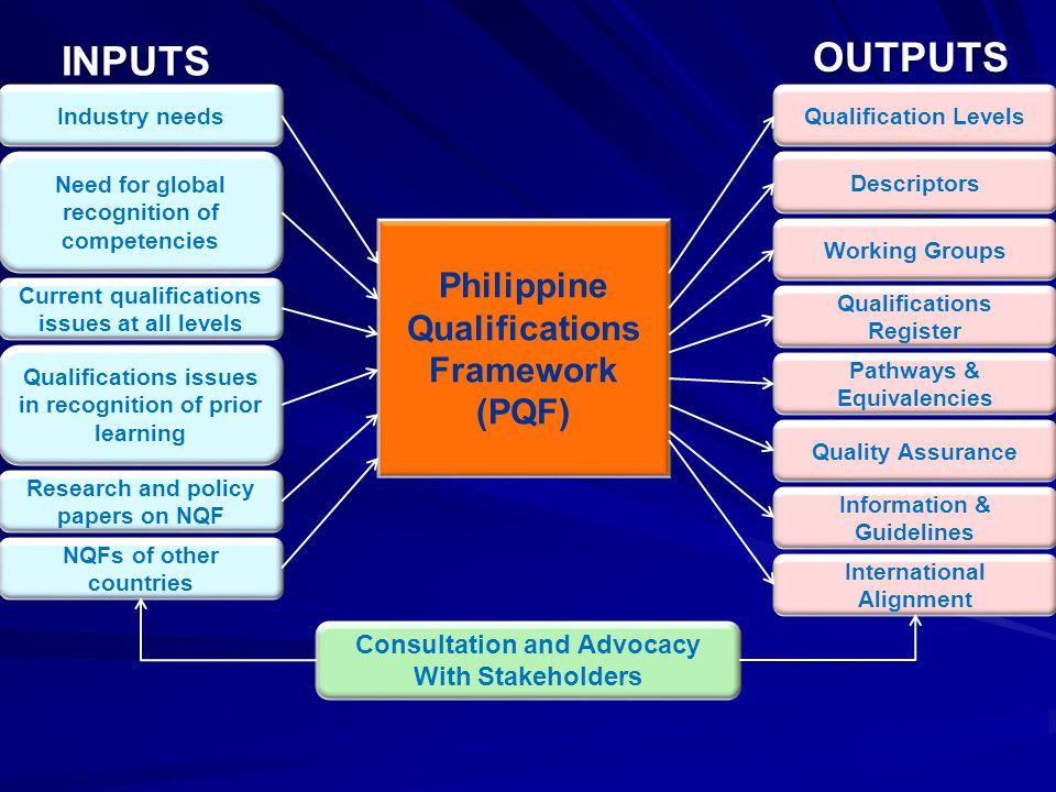 OUTPUTS INPUTS Philippine Qualifications Framework (PQF)