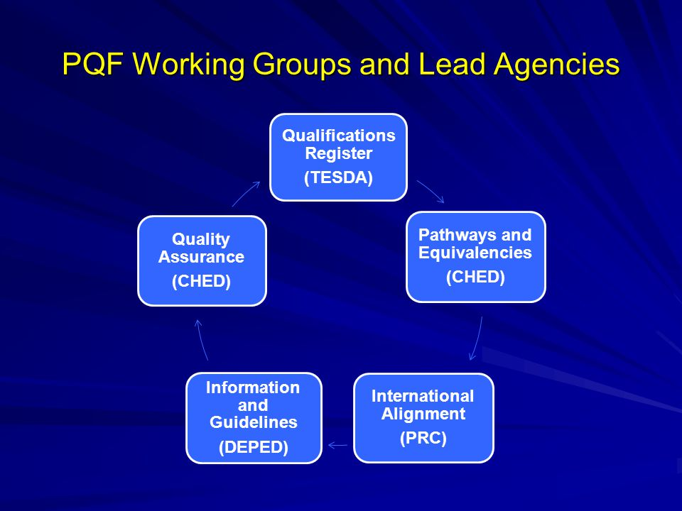 PQF Working Groups and Lead Agencies
