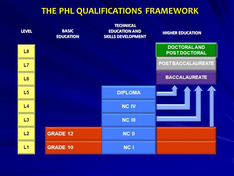 THE PHL QUALIFICATIONS FRAMEWORK
