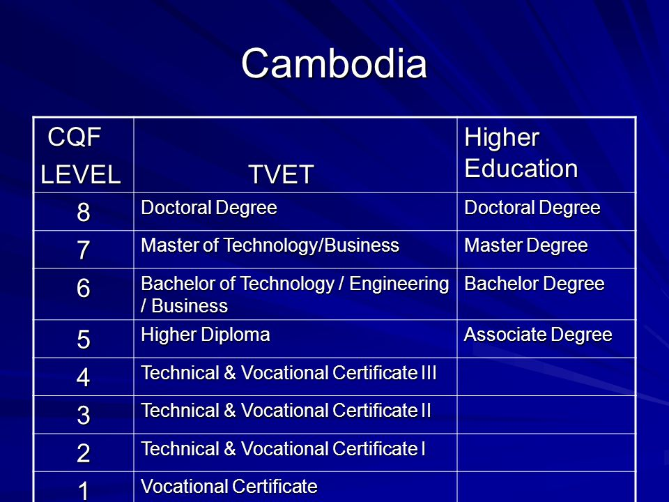 Cambodia CQF LEVEL TVET Higher Education 8 7 6 5 4 3 2 1