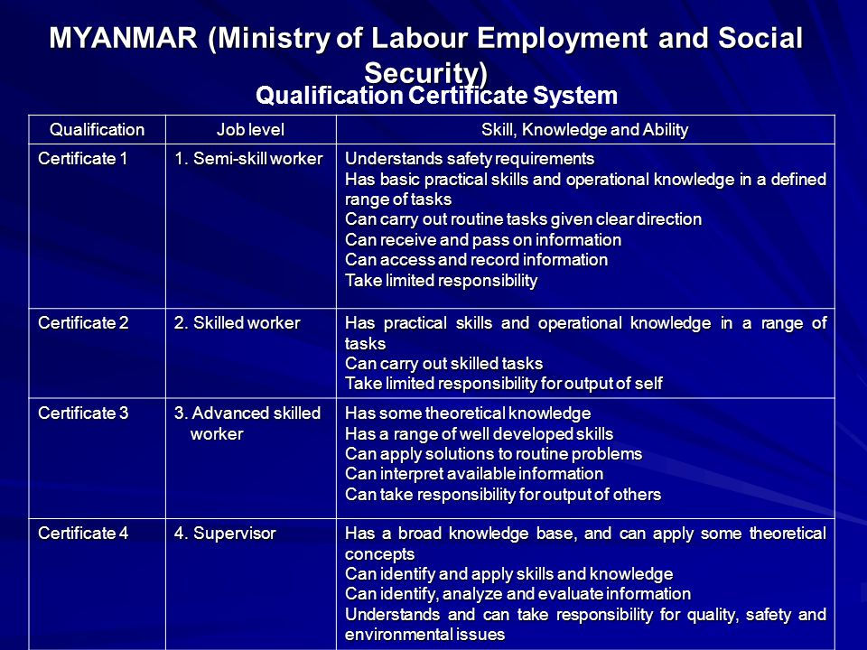 MYANMAR (Ministry of Labour Employment and Social Security)