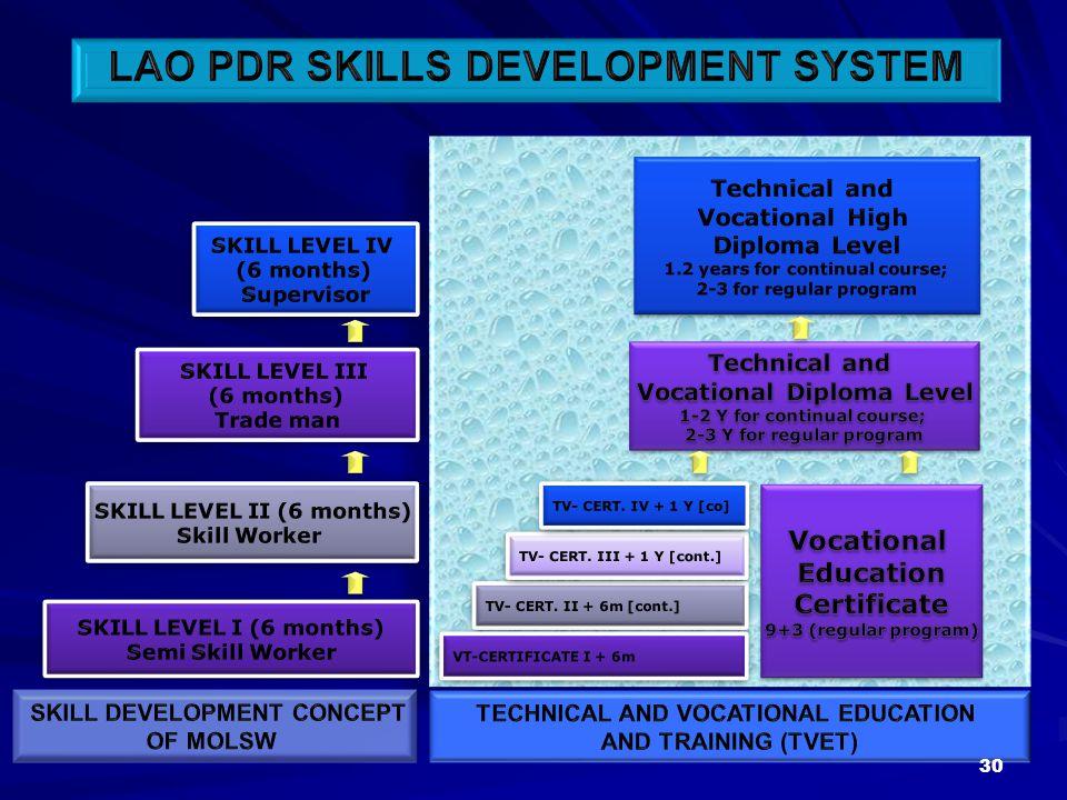 LAO PDR SKILLS DEVELOPMENT SYSTEM